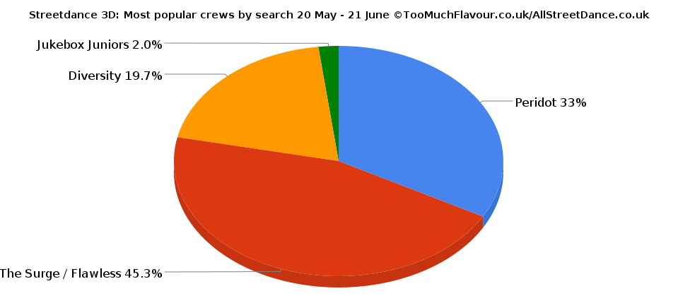 Streetdance 3D: Most popular crews by search 20 May - 21 June ©TooMuchFlavour.co.uk/AllStreetDance.co.uk