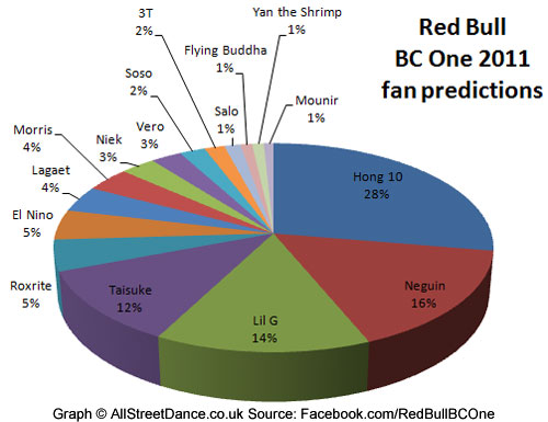 Red Bull BC One 2011 winner - Hong 10 leads in Facebook fan poll predictions