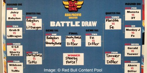 red-bull-bc-one-2012-asia-pacific-qualifier-results