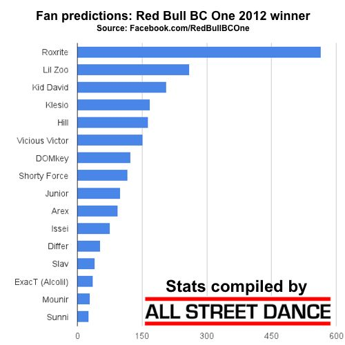 Red Bull BC One 2012 Winner - fan predictions graph